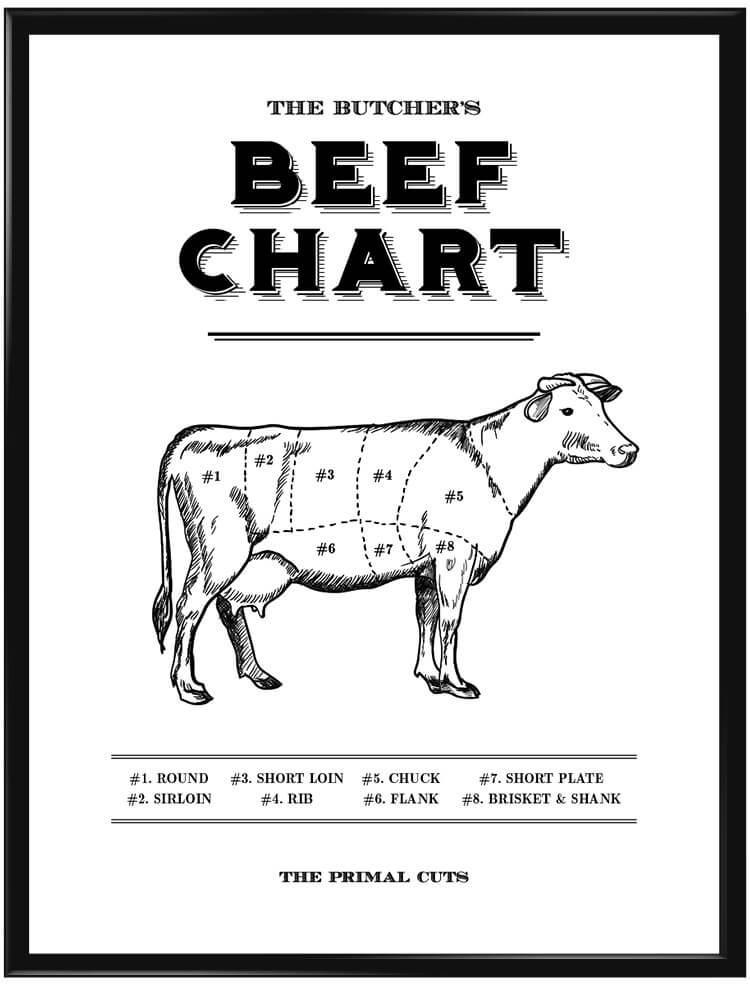 Beef Chart poster